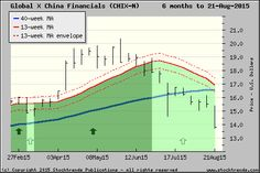 Stock Trends chart of Global X China Financials$CHIX - click for more ST charts