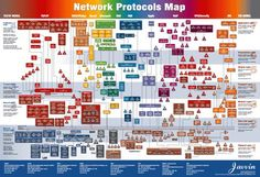 osi model protocols | Network Protocols Map Poster