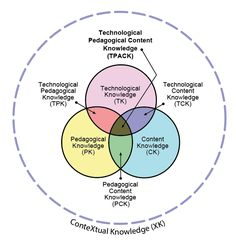 Technology Integration - Content, Pedagogy and Technology Knowledge ~ Educational Technology and Mobile Learning Instructional Coaching, Instructional Technology, Instructional Design, Educational Technology, Instructional Strategies, Teaching Technology, Education Quotes For Teachers, Quotes For Students, Teacher Education