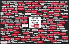 youtube_flowchart.jpg (1011×654)