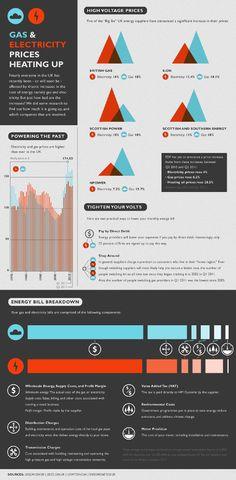 Energy Infographic - Tyler Hoehne #energy #environment #infographics