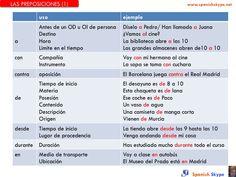 Las preposiciones son palabras que sirven para introducir elementos y relacionarlos con otros elementos. En muchos casos el uso de la preposición no depende