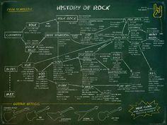 HISTORY OF ROCK - SCHOOL OF ROCK » Leo Romeu