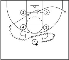 Box offense features screening and quick hitting scoring actions with a ball handler at the top of the key, two high posts, and two low post players. Basketball Plays, Basketball Drills, Scores, Hoop, Action, Student, Basketball Workouts, Group Action, Frame