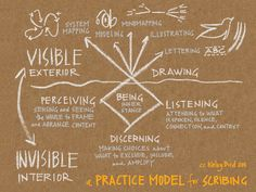 The Practice Model for Scribing results from 20 years of collaborative efforts and framework integration, with many dear colleagues along the way. Here is a breakdown: The Iceberg The iceberg model...
