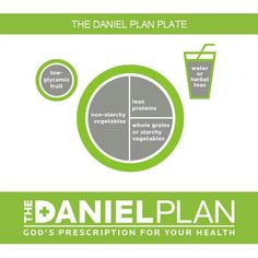 The Daniel Plan Plate