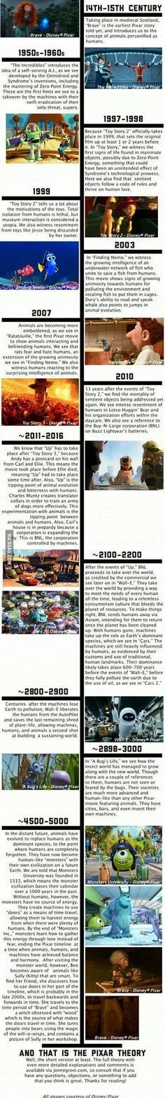 The Pixar Theory Timeline