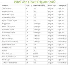 SAMPLE OF CRICUT EXPLORE CUTTING GUIDE LIST