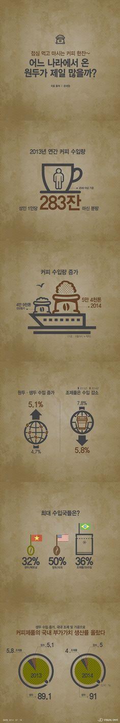 '점심 먹고 마시는 커피 한 잔' 어느 나라에서 온 원두가 제일 많을까? [인포그래픽] #Coffee / #Infographic ⓒ 비주얼다이브 무단 복사·전재·재배포 금지