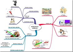 MÁQUINAS SIMPLES Science And Nature, Ale, Education, School, Maps, Socialism, Concept Diagram, Mental Map, Simple Machines