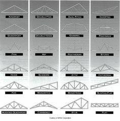 Truss Types - I'm partial to the scissor truss myself...