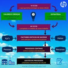 Elementos-chave no desenvolvimento do negócio