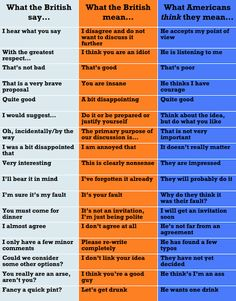 british english versus american english phrases - Google Search