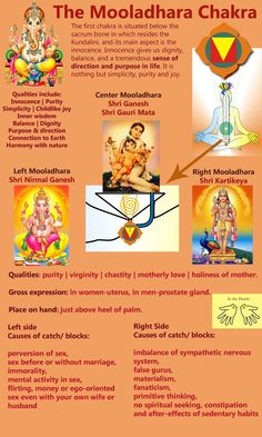 The presiding deities of the Mooladhara chakra - the root chakra.