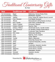 Traditional Anniversary Gifts By Year – GiftsForYouNow - Modern 14 Year Anniversary, 3rd Anniversary Leather, 2nd Anniversary Cotton, Happy Anniversary Quotes, Unique Anniversary Gifts, Personalized Anniversary Gifts, First Wedding Anniversary, Traditional Anniversary Gifts, Meaningful Gifts