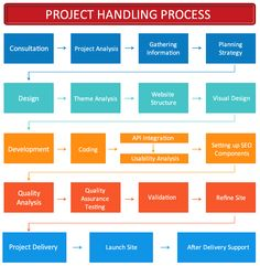 Are you looking for information on Project Execution Process? If yes then you are at right place. For more details visit our website http://bit.ly/1E2mOoB