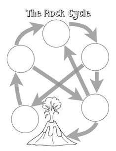 The rock cycle interactive diagram touch this picture learn rock cycle diagram activity ccuart Image collections