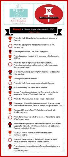 #PinterestCoach shares PINTEREST ACHIEVES MAJOR MILESTONES IN 2013: 18 STATS & FACTS! Go here for more details http://www.whiteglovesocialmedia.com/social-media-marketing-about-pinterest/ ✭ #PinterestExpert Anna Bennett ✭
