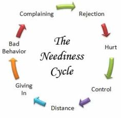 The Neediness Cycle
