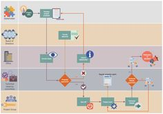 Business Process Workflow Diagram - Life Cycle of an ASAM Standard Invoice Template, Templates, Define Work, Process Flow Diagram, Workflow Diagram, Concept Draw, Progress Report, Life Cycles, The Help