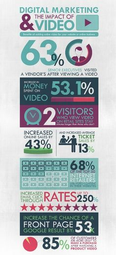 Digital Marketing and the Impact of Video #infographic