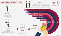 Analice con mayor precisión sus acciones de marketing. La Pasarela de Clics le permitirá aumentar su capacidad de análisis del tráfico que llega a su sitio web desde fuentes pagas,...  Ver + Chart, Map, Marketing, Fonts, Walkway, Location Map, Maps