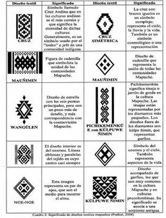Tribal Patterns, Loom Patterns, Textures Patterns, Beading Patterns, Inkle Loom, Loom Weaving, Wüsten Tattoo, Native Symbols, Mayan Symbols
