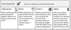 A nice sample of a product vision board that comprises a vision statement and four business model related pillars (target groups, needs, product and value). I would probably replace product with solution as some entrepreneurs might also model a service. Original image source: Pichler Consulting