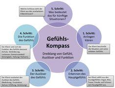 Der Gefühls-Kompass Trauma, Nlp Coaching, Feel Good, Leadership, Spirituality, Therapy, Challenges, Motivation, Feelings