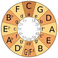 500px-Circle-of-fifths.svg_.png (500×500)
