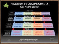 Plan de adaptación a ISO 9001:2015