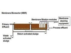 MBR sewage treatment plant from Cleantech water is a mix of activated sludge processes and membranes filtration. Made using sophisticated technology, the plant is easy to operate.