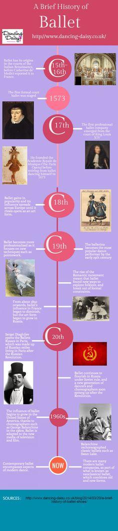 A Brief History of Ballet
