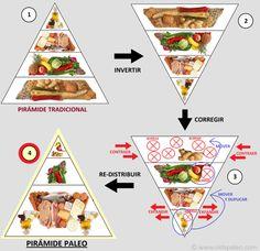 Piramide Nutricional Antiinflamatoria