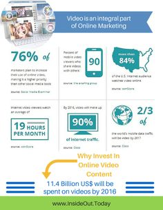 """Why Invest in Online Video Marketing """"infographic"""""""