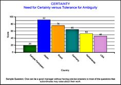Culture in the Workplace Questionnaire™ Preferences for Certainty barchart