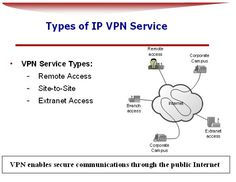 Virtual Private Network's Explained