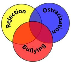 Rejection, ostracization, and bullying are three overlapping steps of abuse.  Teach your kids six steps to deal with bullies.