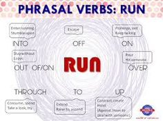 """Image result for Phrasal verbs- """"keep"""""""