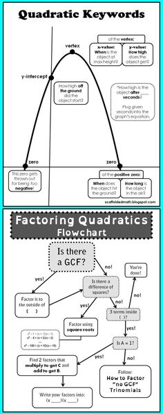 This flowchart foldable walks students encourages students to use - flow chart format in word