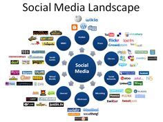 #Marketing #booster - #social #media #landscape !  Give your opinions / comments. http://myriadinfotech.com/