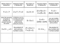 Free printable for properties for addition and multiplication ...