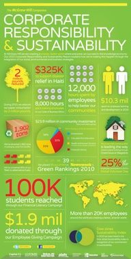 McGraw Hill Sustainability Report: Corporate Responsibility and Sustainability