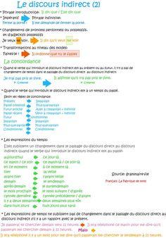 La concordance des temps à l'indicatif | FLE- Grammaire ...