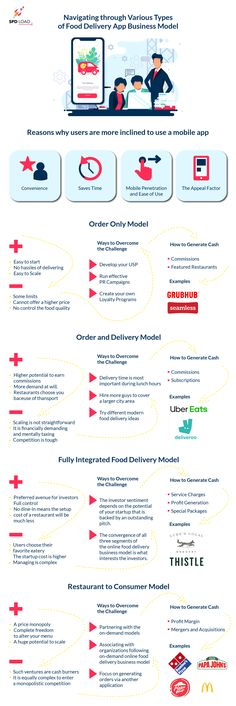 Find out how various food deliveries work. A detailed analysis of business models with examples. Pros, cons, and challenges to overcome. Read more. Delivery App, Types Of Food, Challenges, Models, Business, Tips, Templates, Store, Business Illustration