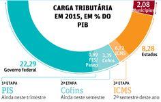 Temer anuncia reforma tributária fatiada e com início no 1º semestre - 07/03/2017 - Mercado - Folha de S.Paulo