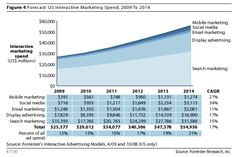 Forrester Interactive Spend