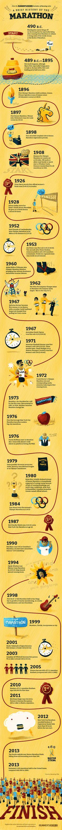 Infographic - Marathon evolution