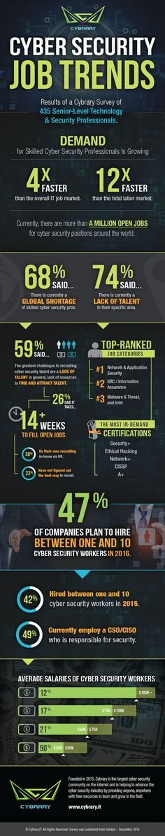 Cybersecurity Job Trends infographic by Cybrary