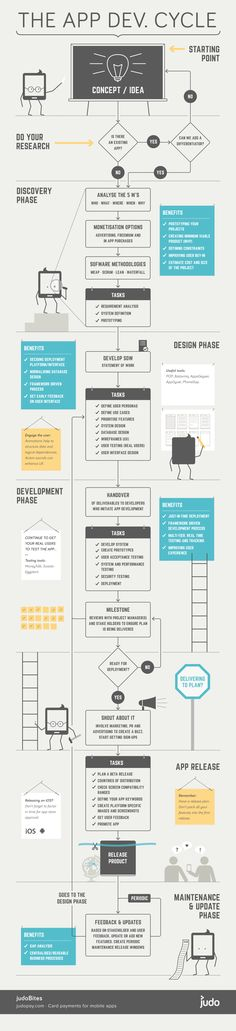 The mobile #app #development lifecycle - from concept/idea to live production #infographic